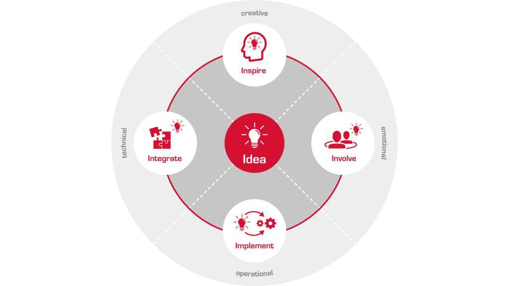 Наш модульный подход к совместным инновациям работает как компас.