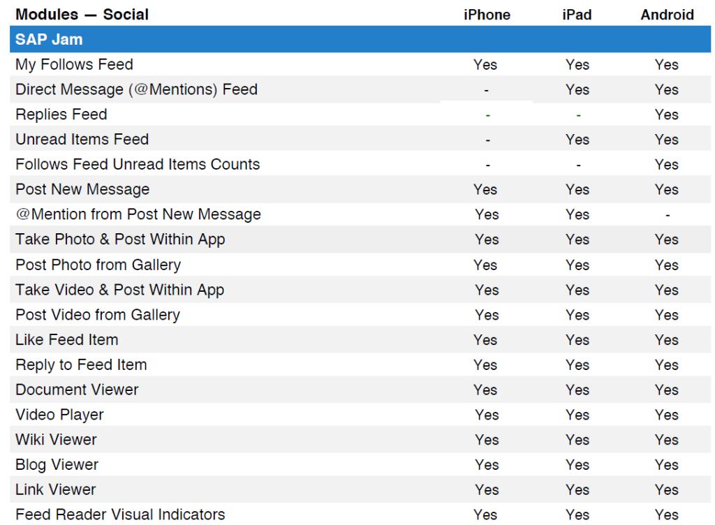 SuccessFactors mobile, SAP