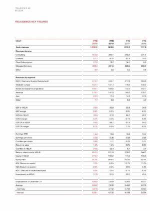Kluczowe dane finansowe  - 2019 r.