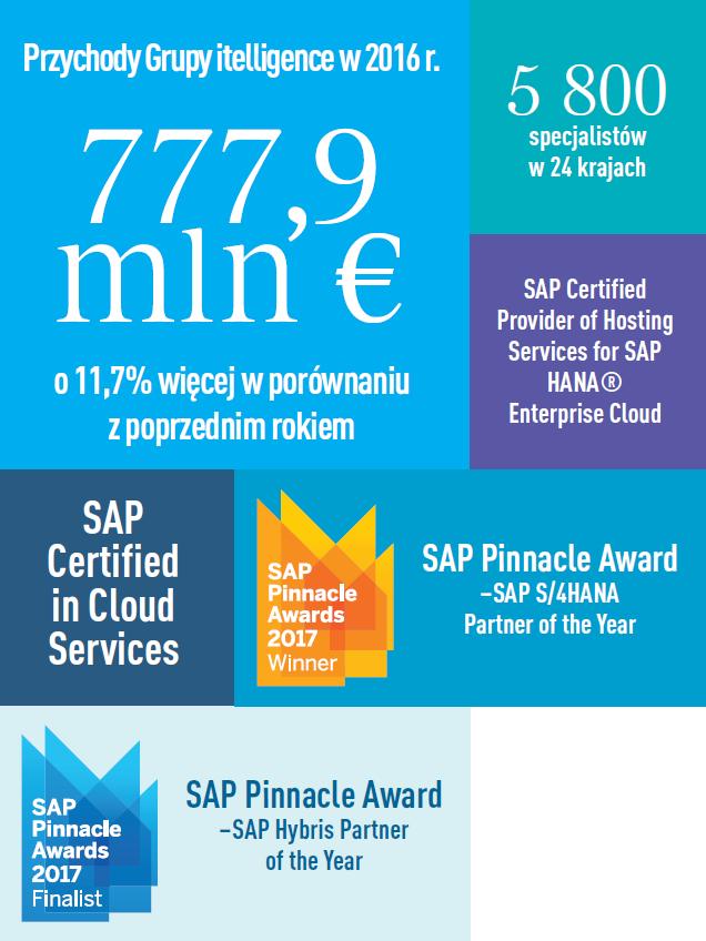 SAP - wolność wyboru