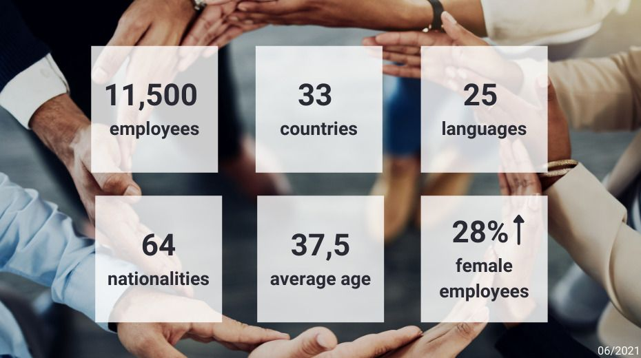 key figures on diversity in the company