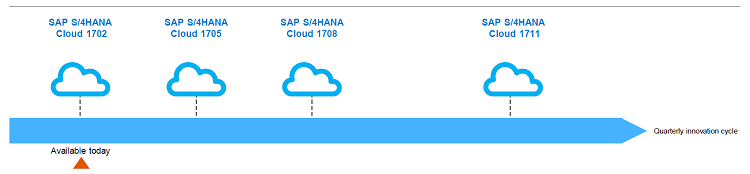 SAP S/4HANA Innovations for HR | itelligence North America