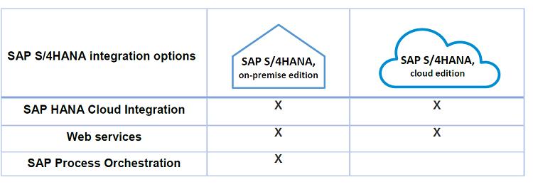SAP, S/4HANA, HR, SuccessFactors
