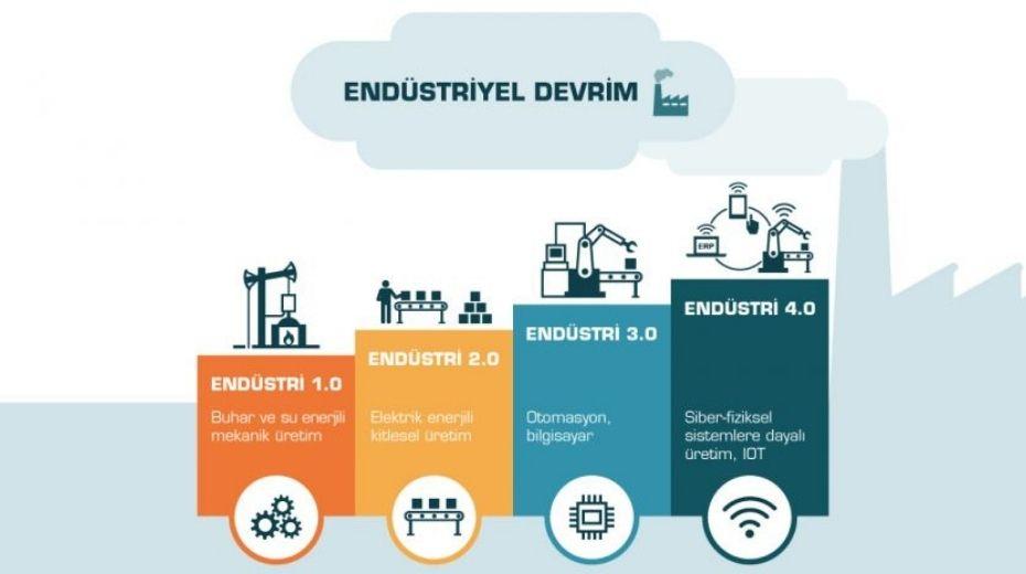 endüstriyel devrim şema