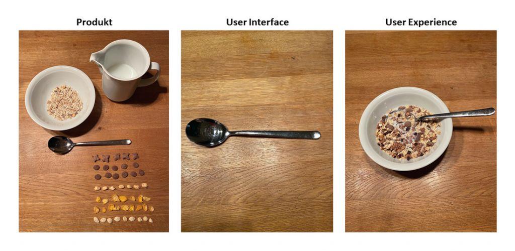 Frühstücksszenario: Produkt, User Interface und User Experience