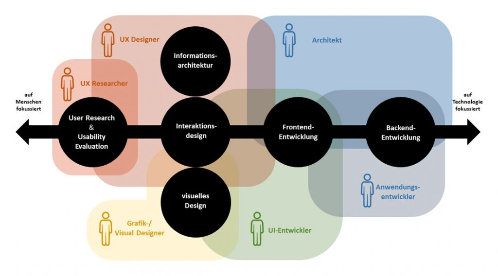 Disziplinen für die Entwicklung von Geschäftsanwendungen
