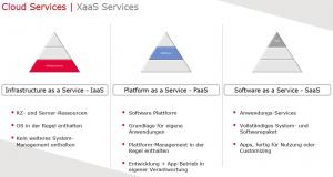 Grafik Software as a Service, Infrastructure as a Service und Platform as a Service - alles aus der Cloud für Advanced Analytics