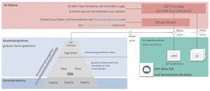 Architektur von SAP Fiori Elements