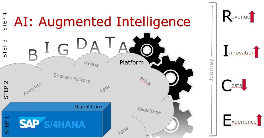 digital transformation, augmented intelligence