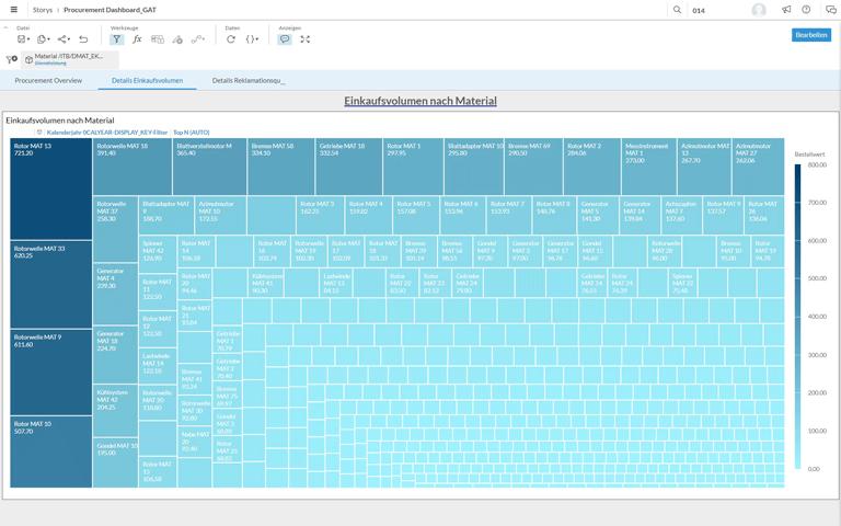 Screenshot BI.Booster Dashboard Einkaufsvolumen nach Material