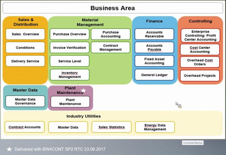 BW/4HANA SAP Roadmap