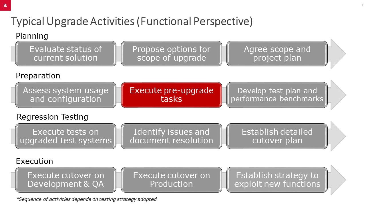Typical upgrade activities from a functional perspective