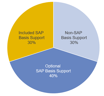 Basis support