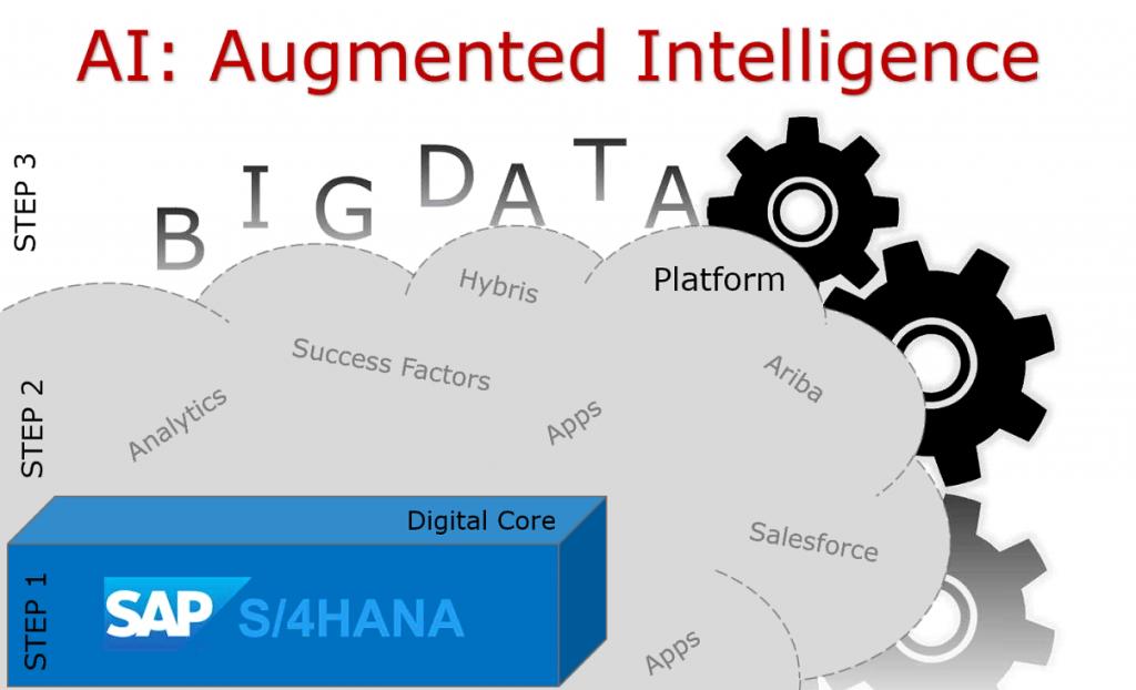 digital transformation, big data
