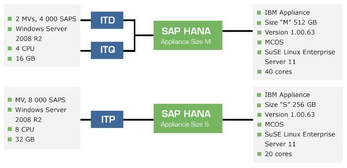 Environnement système SAP HANA