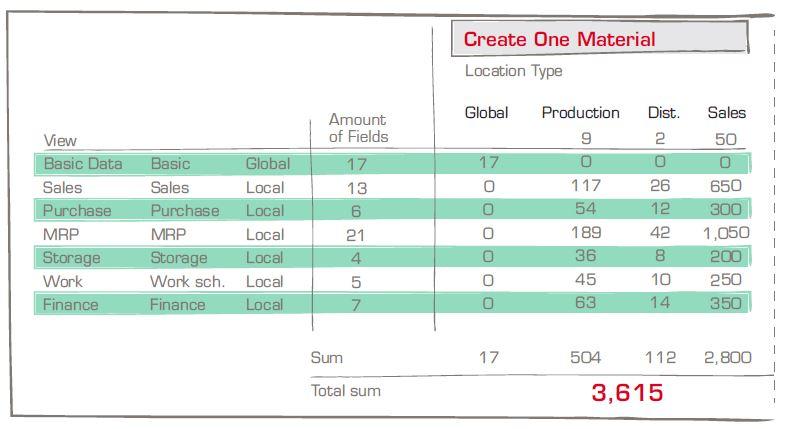 Solution MDM : 3 615 champs pour un matériel et 61 sites