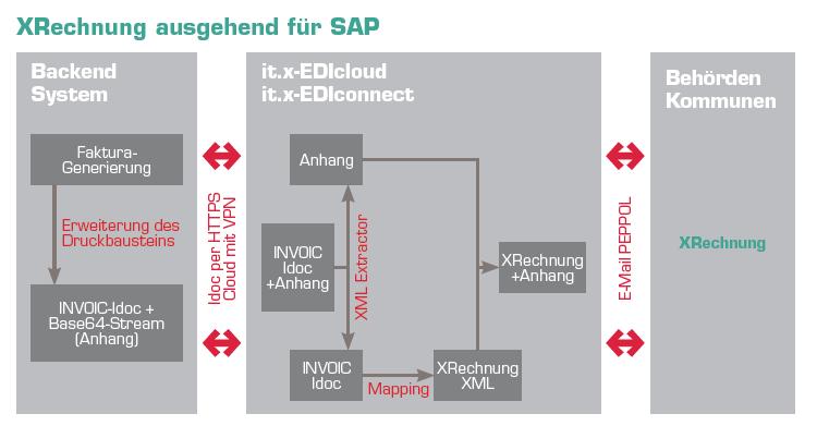 Grafik1: So greifen bei Rechnungsausgang die Middleware it.x-EDIconnect ZUGFeRD- und XRechnung-Lösung ineinander.