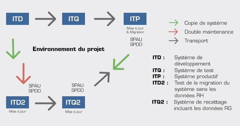 Environnement projet SAP HANA