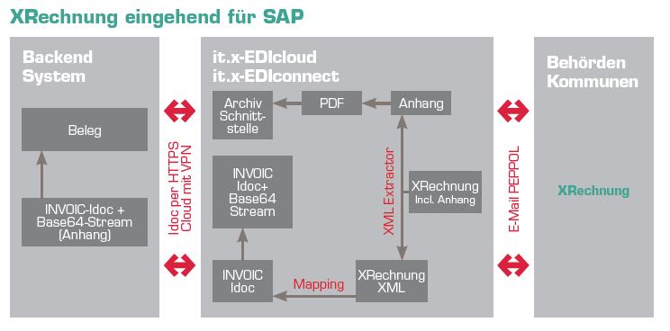 Grafik2: So greifen bei Rechnungseingang die Middleware it.x-EDIconnect ZUGFeRD- und XRechnung-Lösung ineinander.