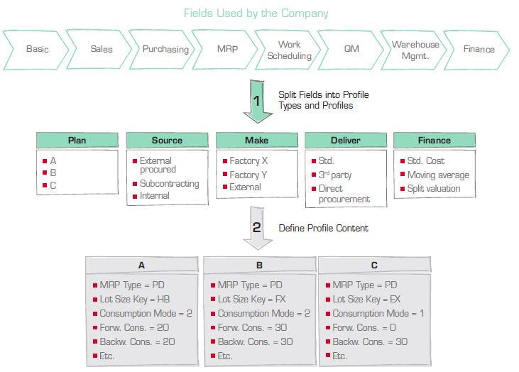 Solution MDM : Des milliers de champs de données dans l'ERP - comment relever le défi en trois étapes