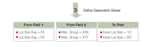 Solution MDM : Des milliers de champs de données dans l'ERP - comment relever le défi en trois étapes 2