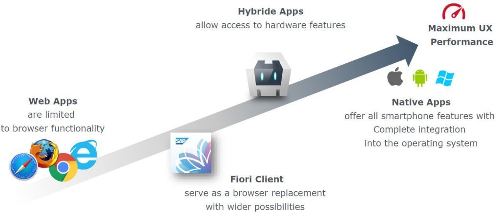An overview of types of app with features and performance
