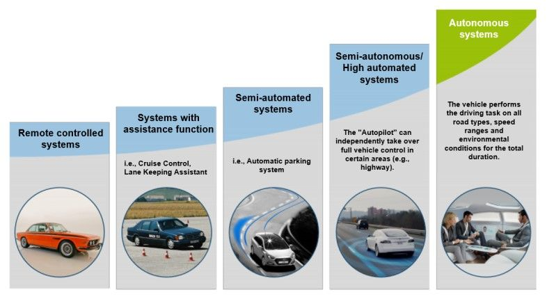 Levels of automated systems using the example of autonomous driving (Source: acatech, DFKI, IEM)