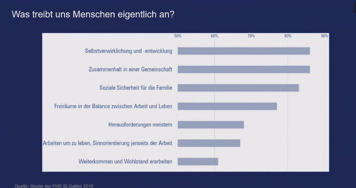 Studie der FHS St. Gallen 2019: Was Menschen antreibt, generationsübergreifend.