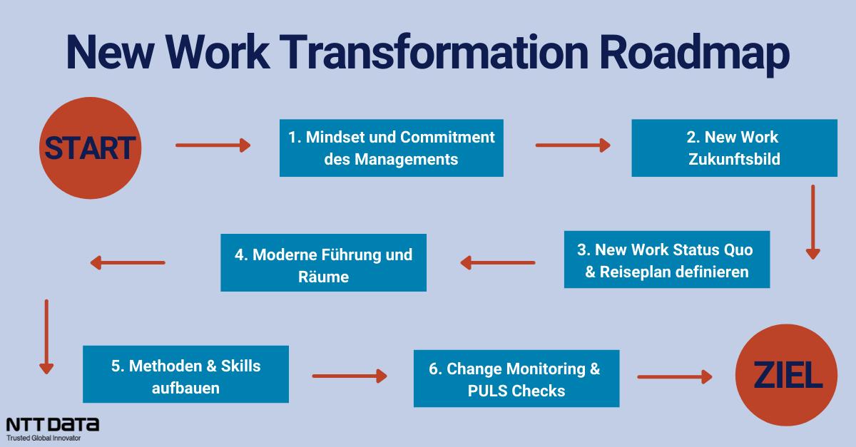 New Work umsetzen: Eine Kombination aus unserem New Work Portfolio und der Arbeit mit der New Work Transformation Roadmap führt zum Erfolg.