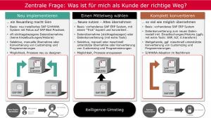 Grafik SAP S4HANA Migration oder SAP S4HANA Conversion