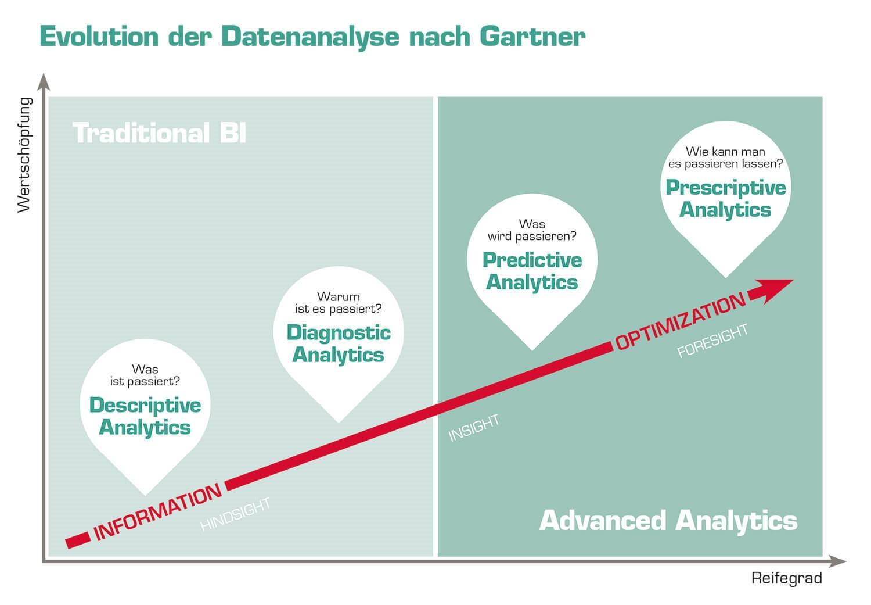 Grafik: Traditionelles Business Intelligence vs. Advanced Analytics