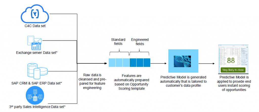 Deal scoring flow in SAP C/4HANA