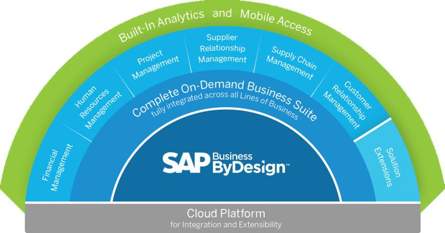 SAP Business ByDesign is a cloud-based ERP solution for SMEs as well as for subsidiaries.