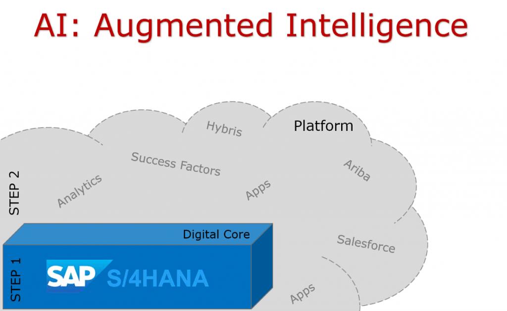 digital transformation, cloud platform