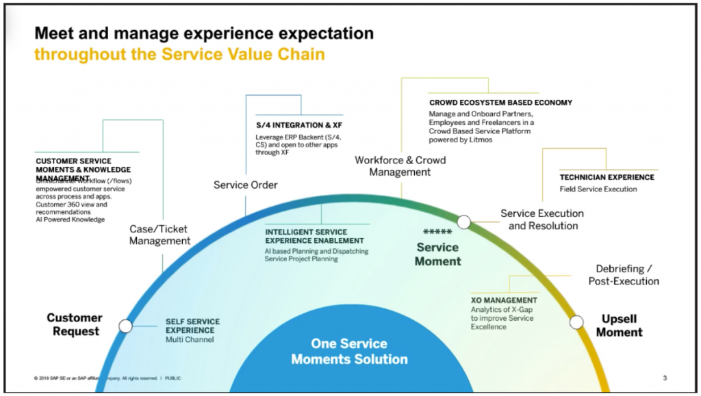 manage customer experience expectations with SAP Service Cloud