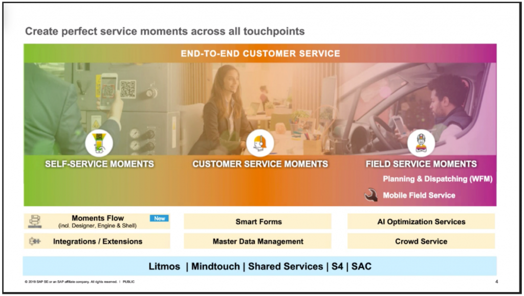 Create perfect service moments across all touchpoints