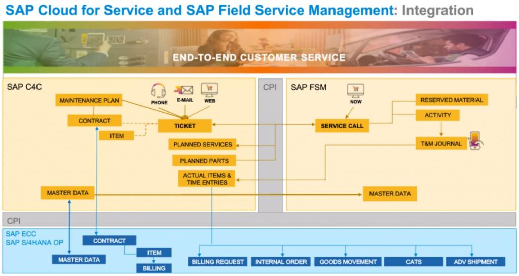 Integration of SAP Service Cloud with SAP Field Service Management