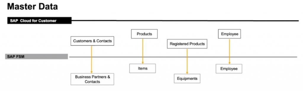 Flow of master data between SAP Service Cloud and SAP FSM