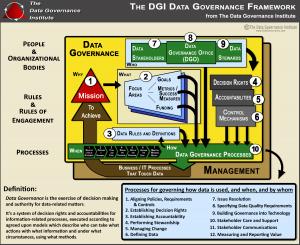 DGI-Data-Governance-Framework-Image