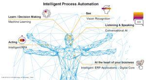 Das ERP-System und seine Hauptfähigkeiten – analog zum Menschen (Quelle: SAP)