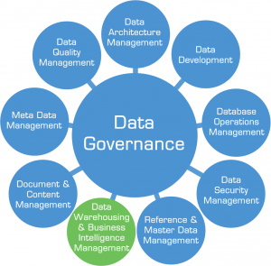Data Governance recreated