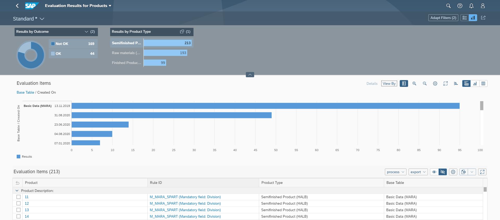 Data Quality Management: Dashboard
