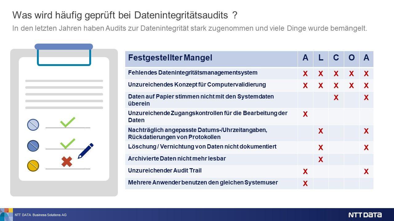 In Audits häufig aufgezeigte Datenintegritätsdefizite