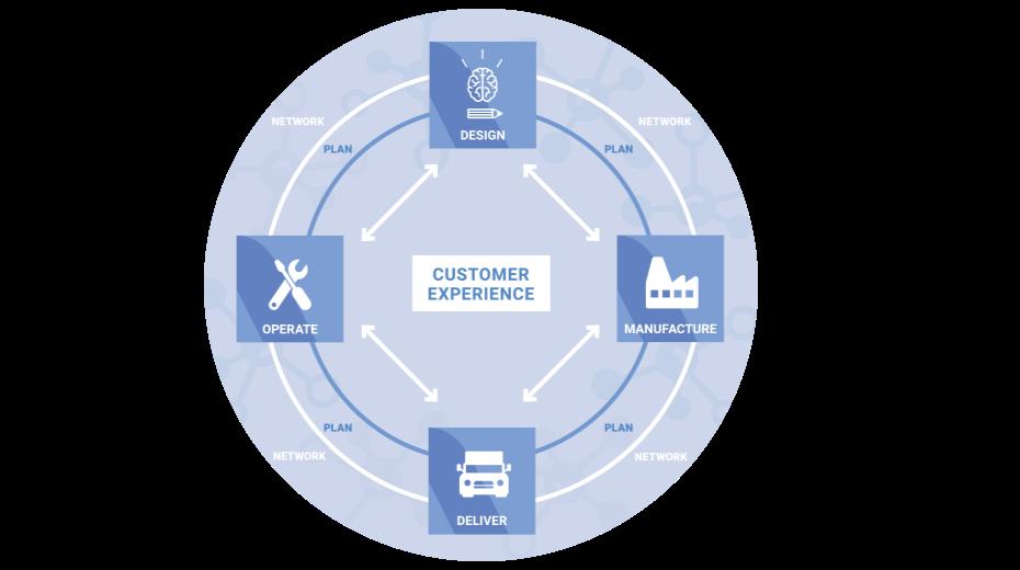 SAP Supply Chain Management process
