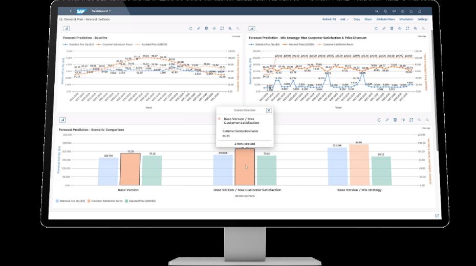 Dashboard SAP IBP