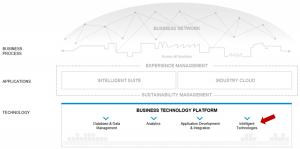 Die intelligenten Technologien innerhalb des SAP Intelligent Enterprise Frameworks (Quelle: SAP)
