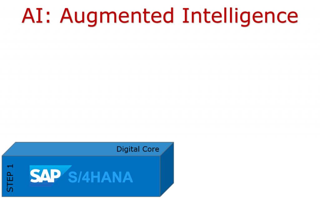 digital transformation, digital core