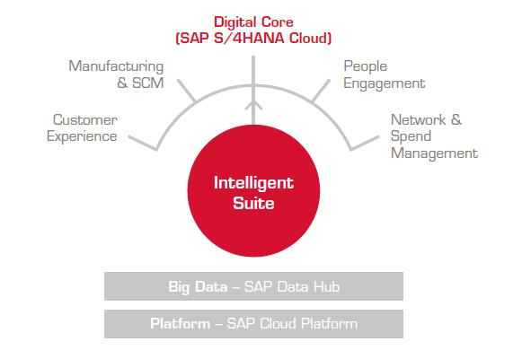 Cloud ERP und Cloud Computing sind die Technologien hinter dem intelligenten Unternehmenskonzept.