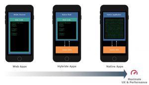 Drei Arten von mobilen Apps