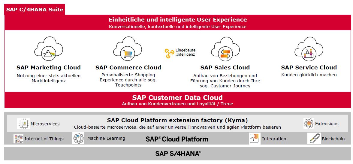 SAP Customer Data Cloud als Grundlage der SAP Customer Experience Solutions
